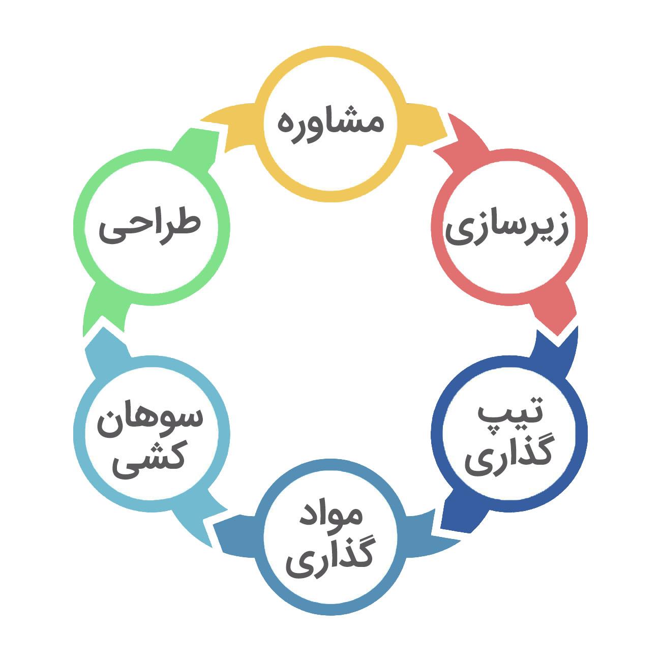 ۶ مرحله صلی از مراحل کاشت ناخن | نیل آکادمی
